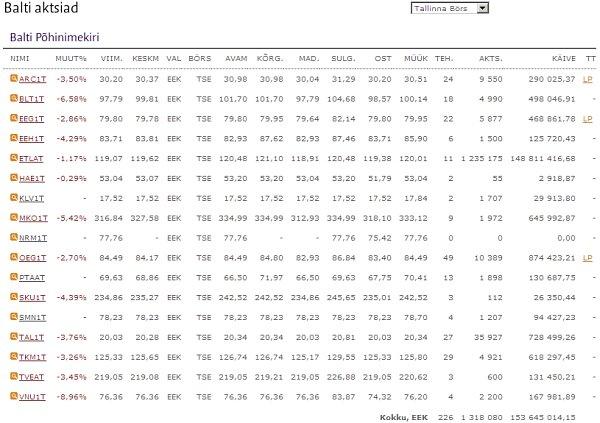 17.08.2007. Aktsiahindade päevasisene liikumine Tallina börsil.