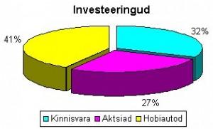 Investeeringute jaotus 2009
