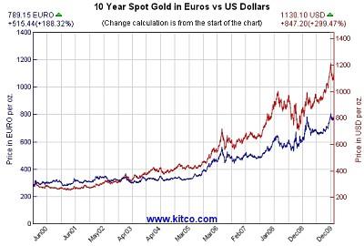 Kulla hind viimase 10 aasta jooksul