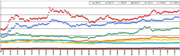 Aktsiate trendid portfellis 2010